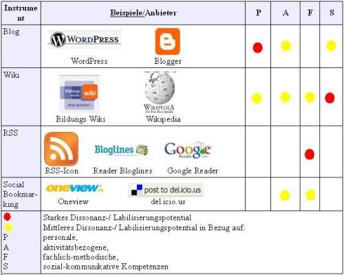 Web-2.0-Werkzeuge